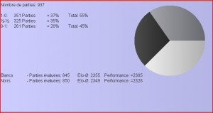La variante du fianchetto après 7.Cde2 Stat