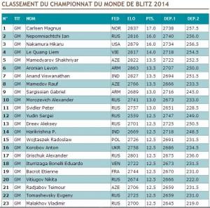 Classement Chpt du Monde Blitz 2014