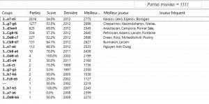 Stats 1.e4 c6 2.d3 d5. 3.Cd2 PNG